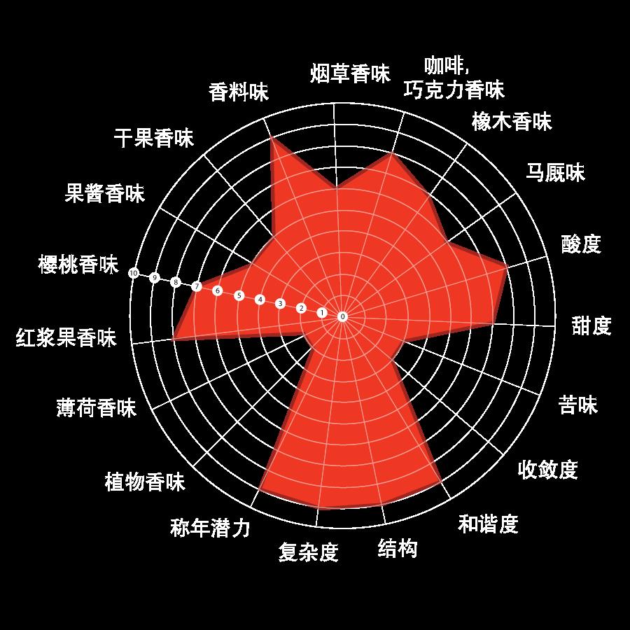 diagramma-sensoriale-shaman-rosarubra